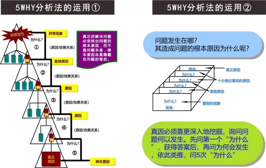 5Why分析法