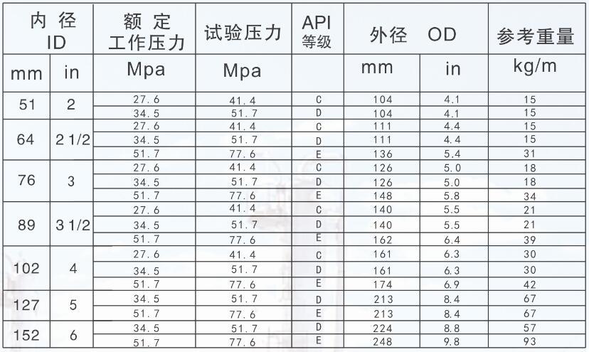 API-7K 石油钻采软管